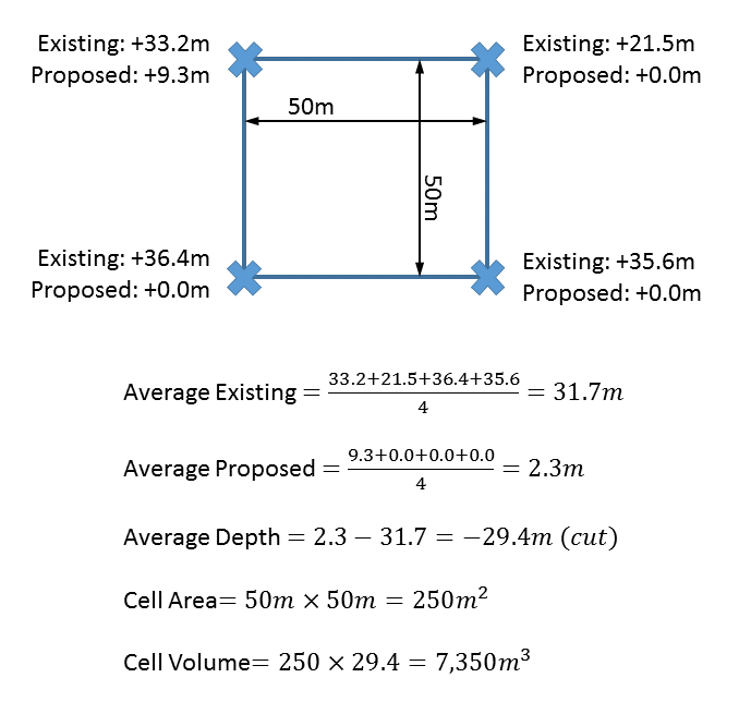 How To Calculate Cut And Fill For Earthworks Projects