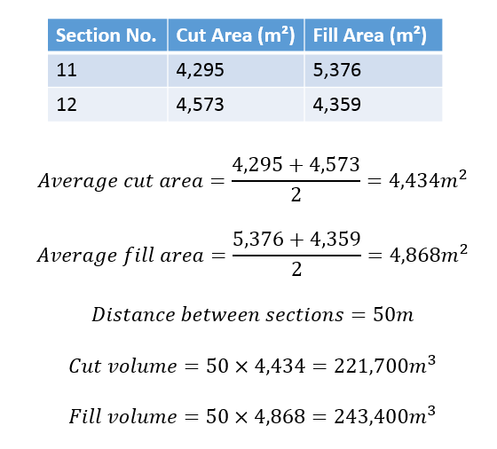 an example calculation for the volumes between two sections of the example shown opposite this calculation is repeated for all of the sections